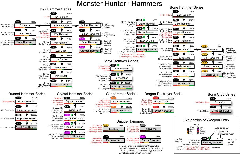 [aide] les armes et leurs améliorations Hammer