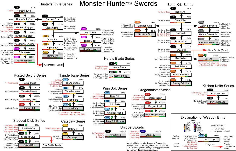 [aide] les armes et leurs améliorations Sword